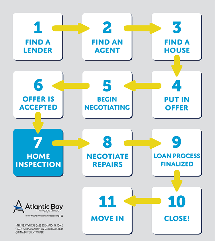At what point do you get a home inspection during the homebuying process?