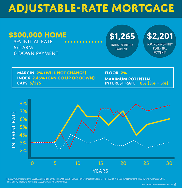 Learn the difference between adjustable and fixed rate mortgages to pick the best option for you.