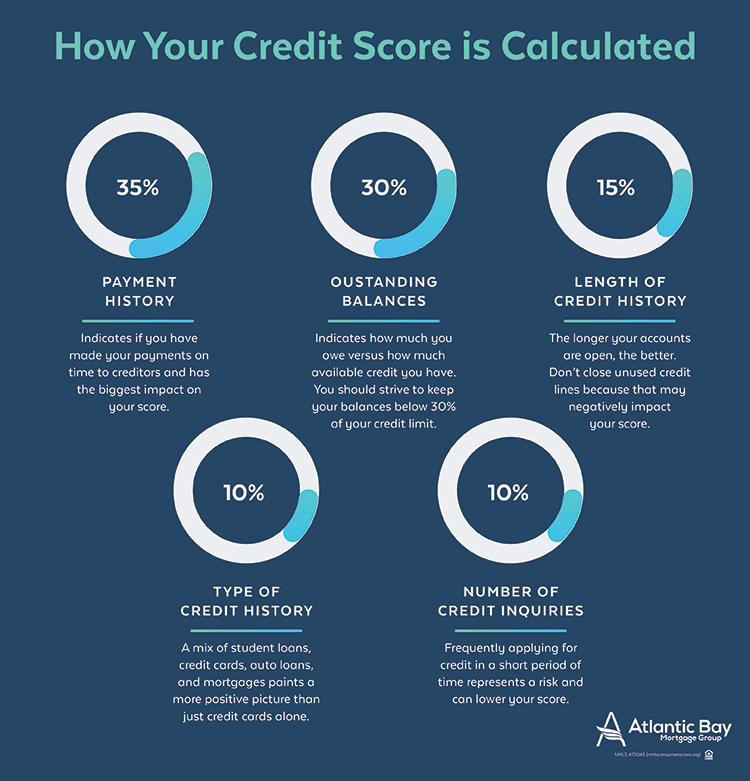 How your credit score impacts you getting the best mortgage interest rate