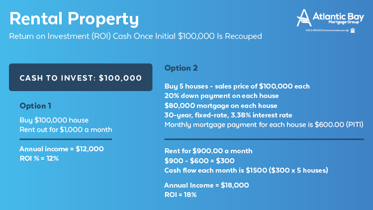 Return on investment with rental property