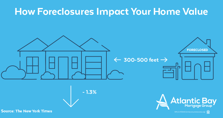 How Foreclosures Affect Your Home's Value