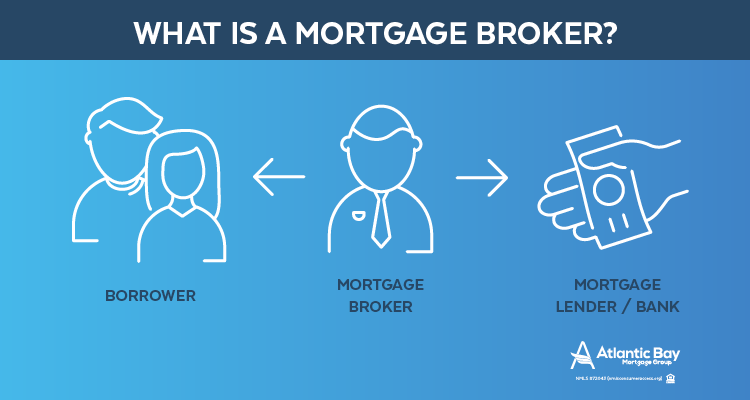 what is mortgage broker