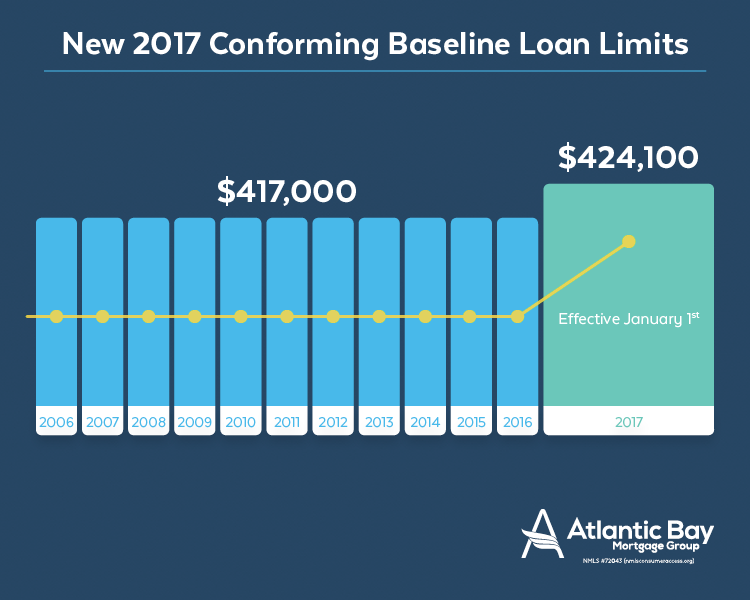 2017 Increased Conforming Loan Limits