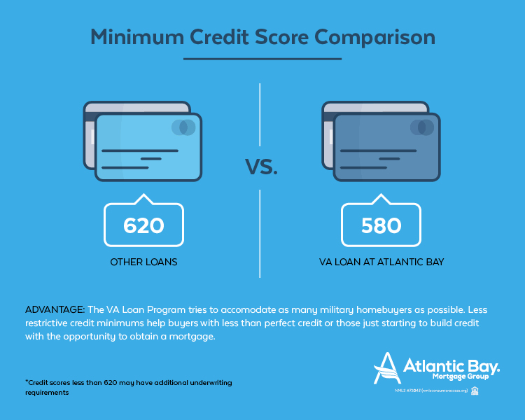 VA minimum credit score comparison