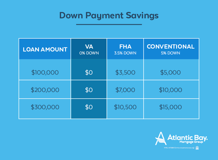 down payment savings using a va loan