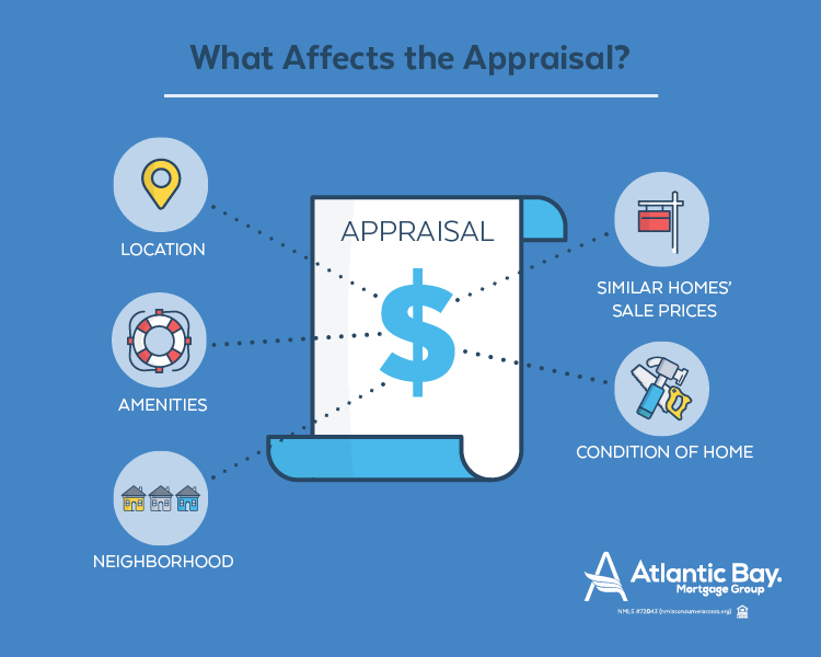 What Affects the Appraisal
