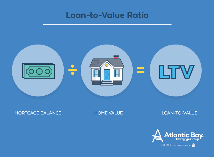 What is Loan-to-Value Ratio