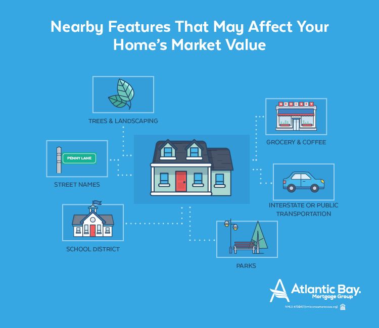 Nearby Features That May Affect Your Home's Market Value