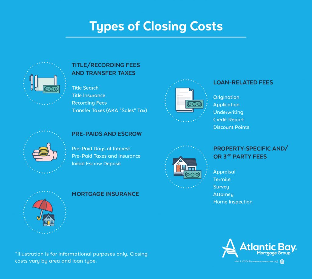 Types of Closing Costs