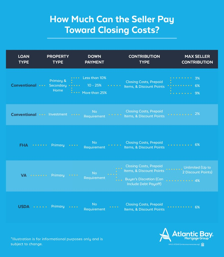 How much can the seller pay toward my closing costs?