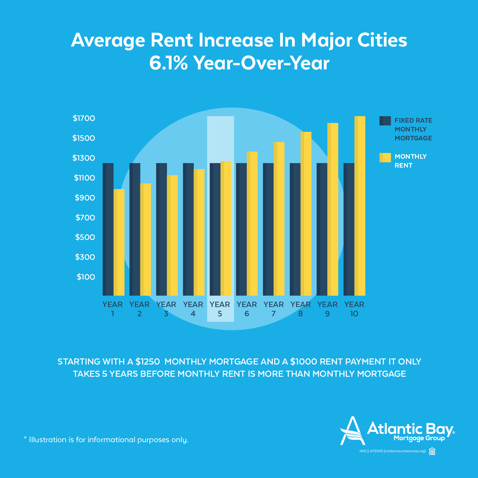 Average rent increase in major cities within US
