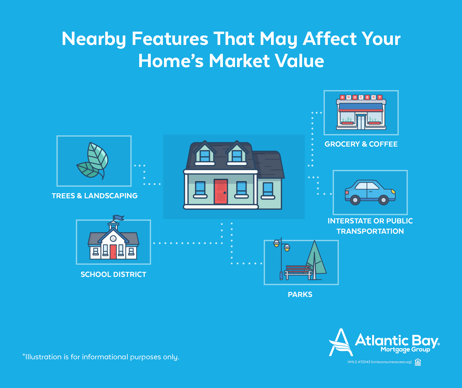 What things affect the price of your home