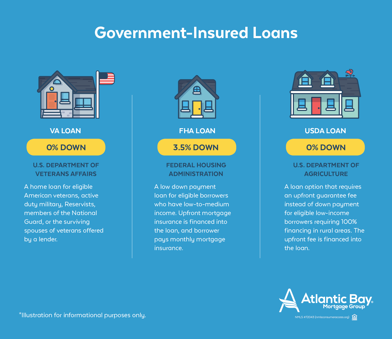Government backed mortgages