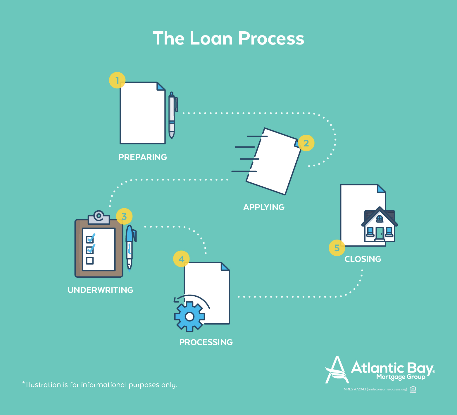 The mortgage process explained