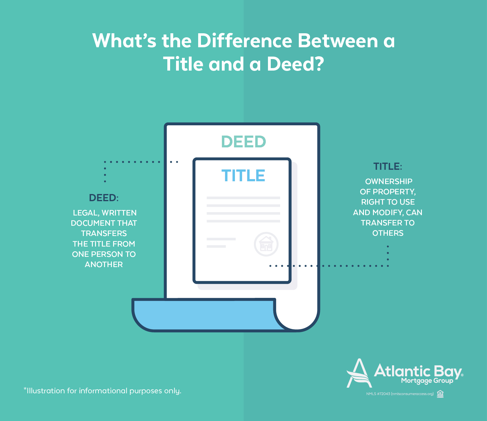 d91148afbca The difference between a title and a deed on a house