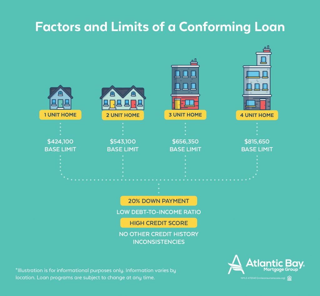 features of a conforming loan