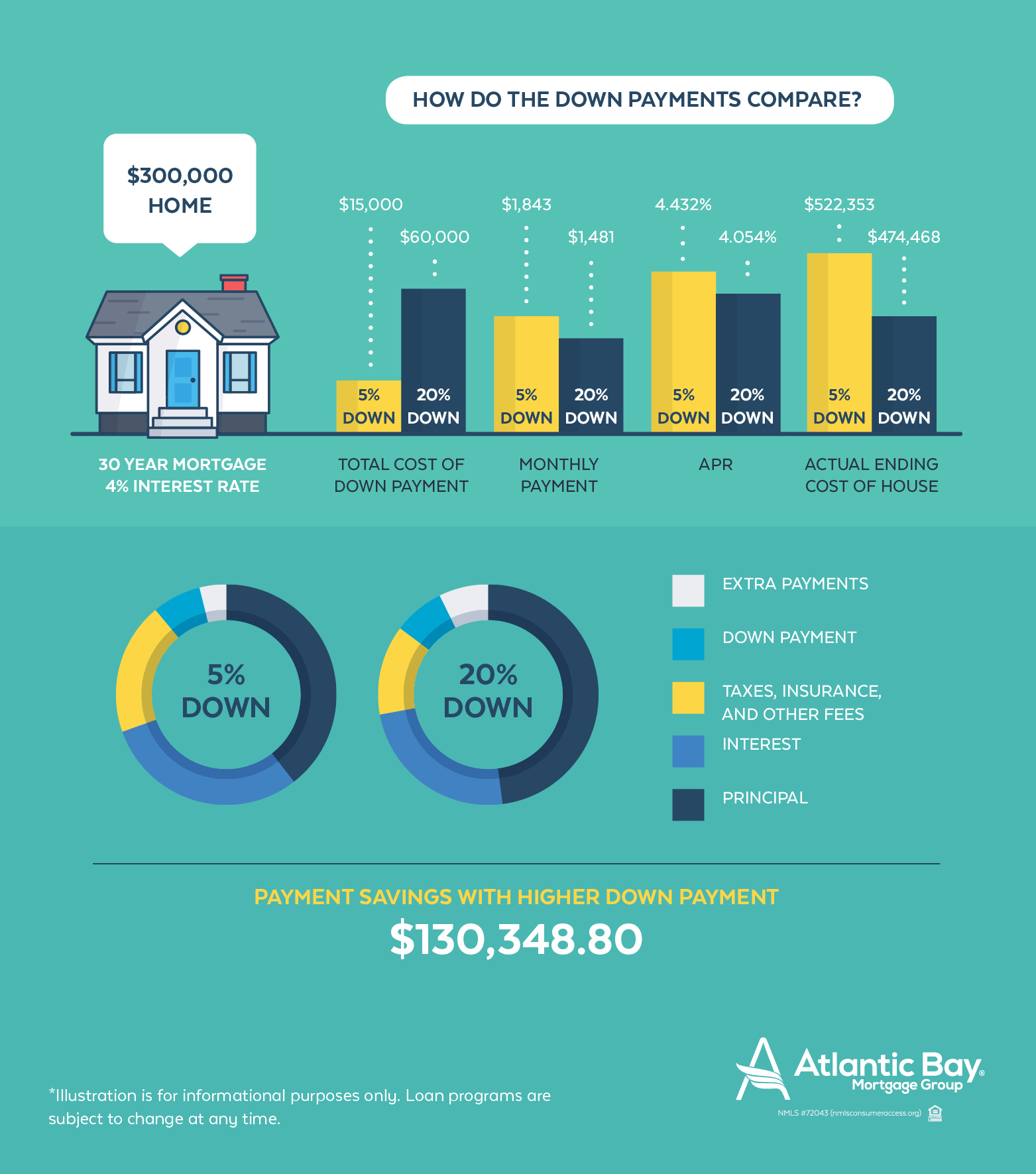 Comparing different down payment amounts