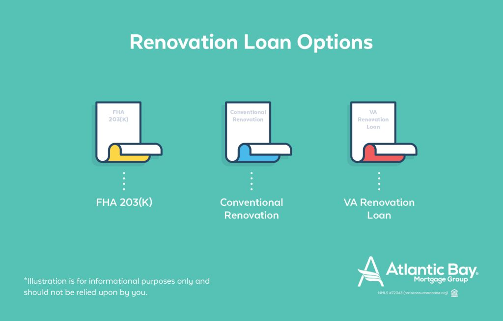 Renovation Loan Options