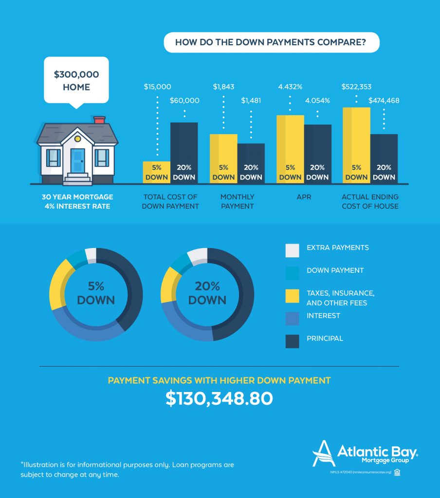 The breakdown of your monthly mortgage payments