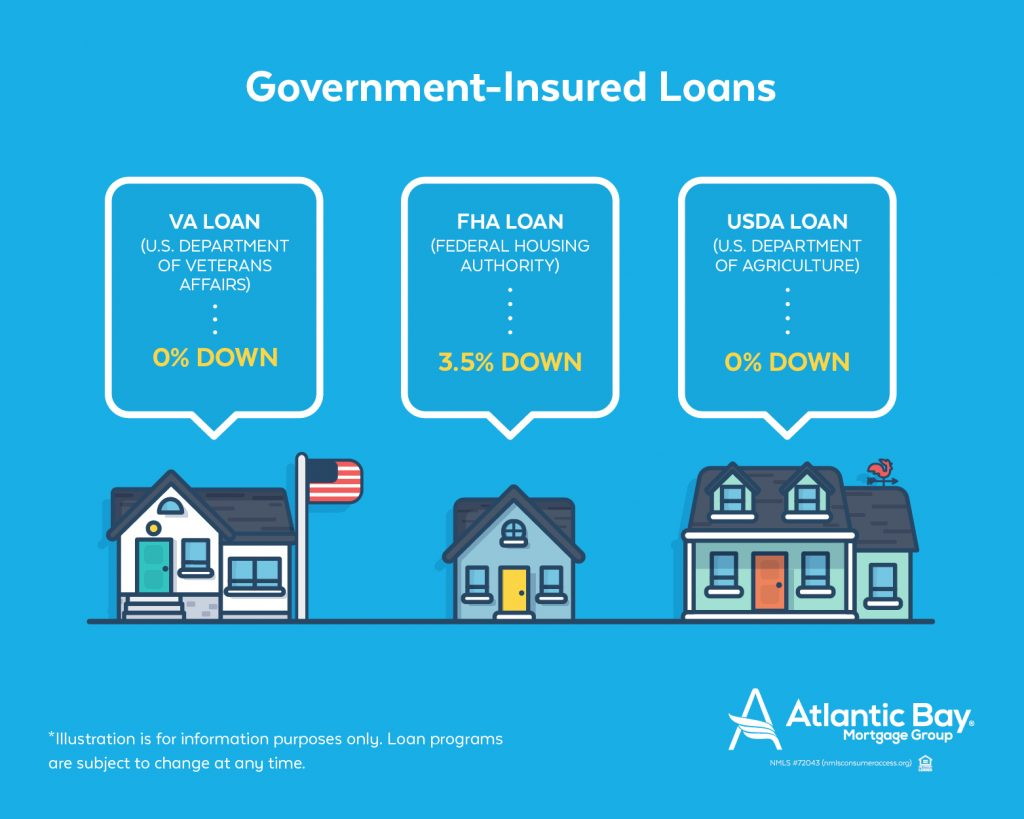 The different government-insured loans and their down payments