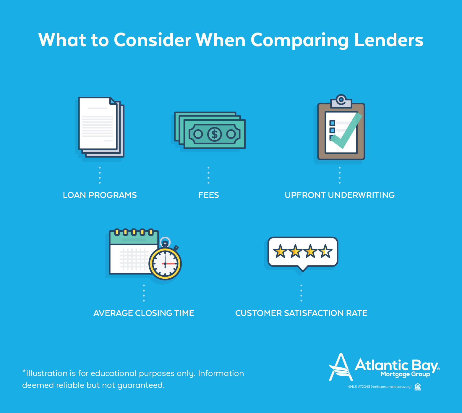 What to consider when comparing mortgage lenders