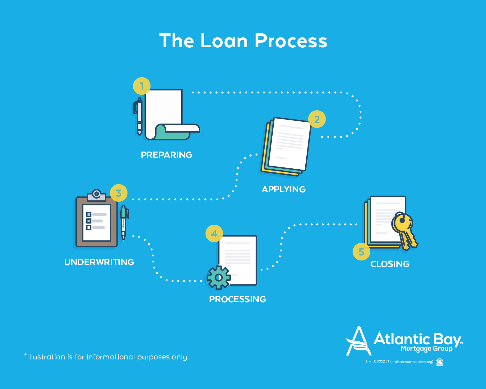 The Loan Process