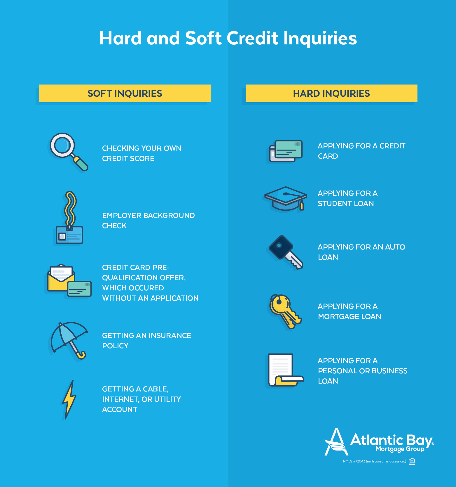 Hard and Soft Credit Inquiries
