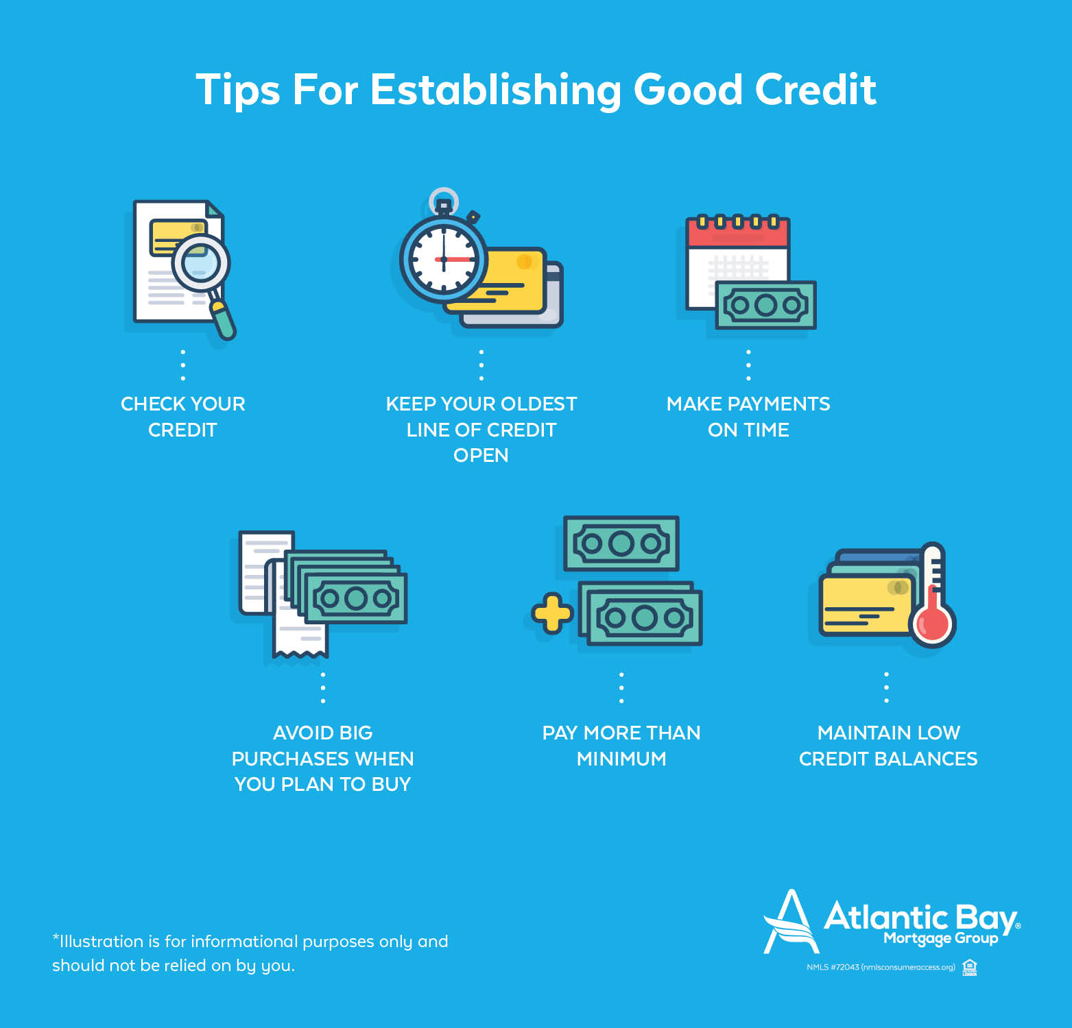 Illustrative Diagram of Actions You Can Take to Establish Good Credit