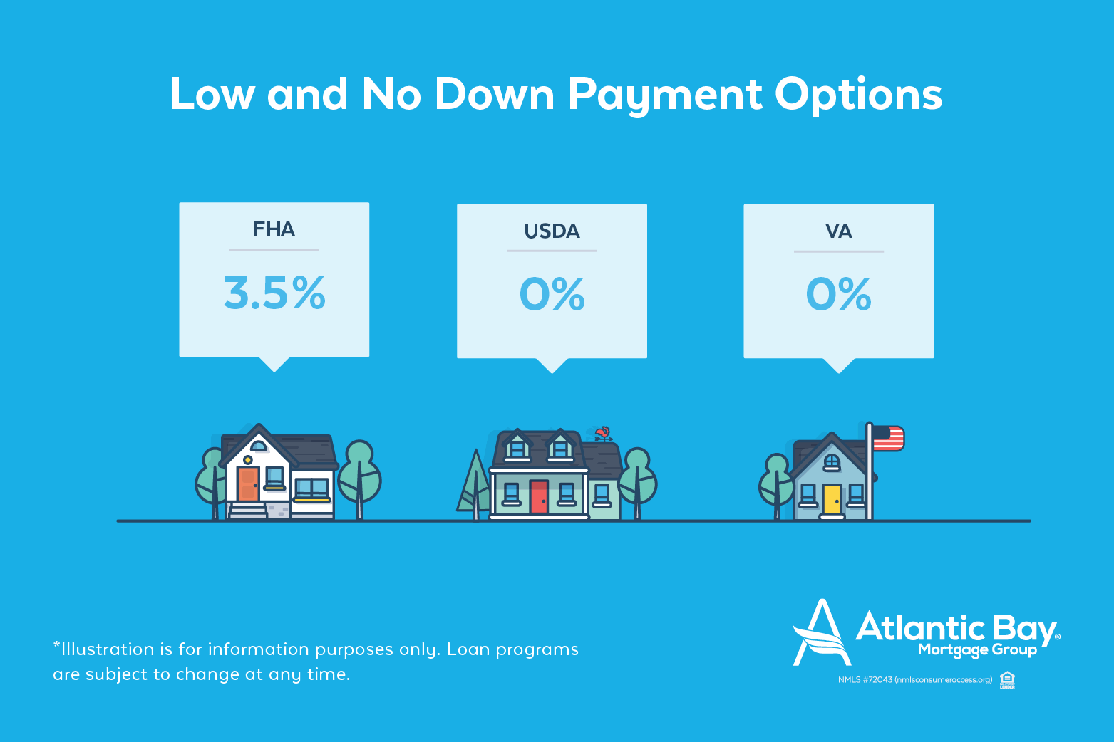 Low and No Downpayment Options