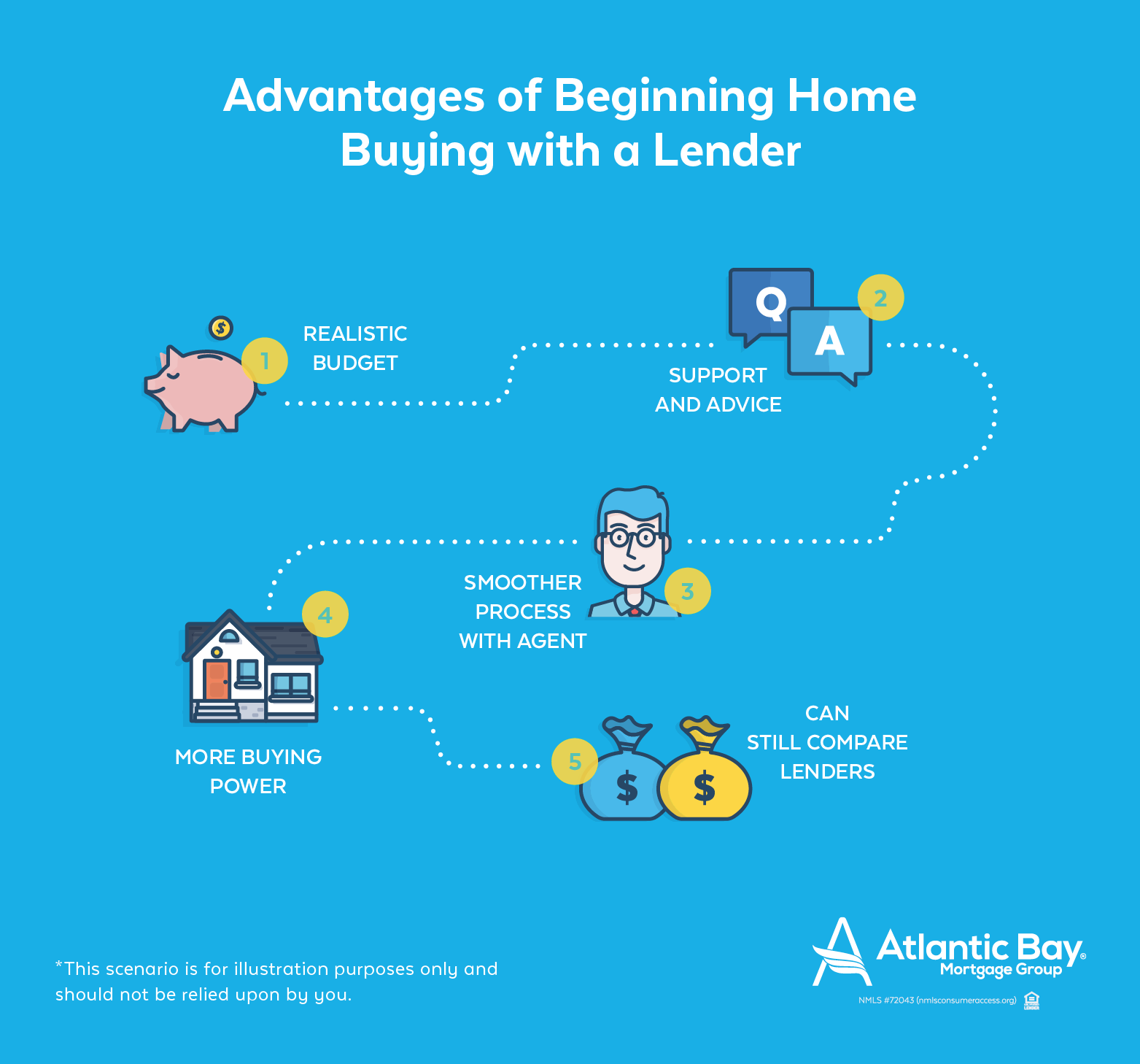 Advantages of Beginning with a Lender