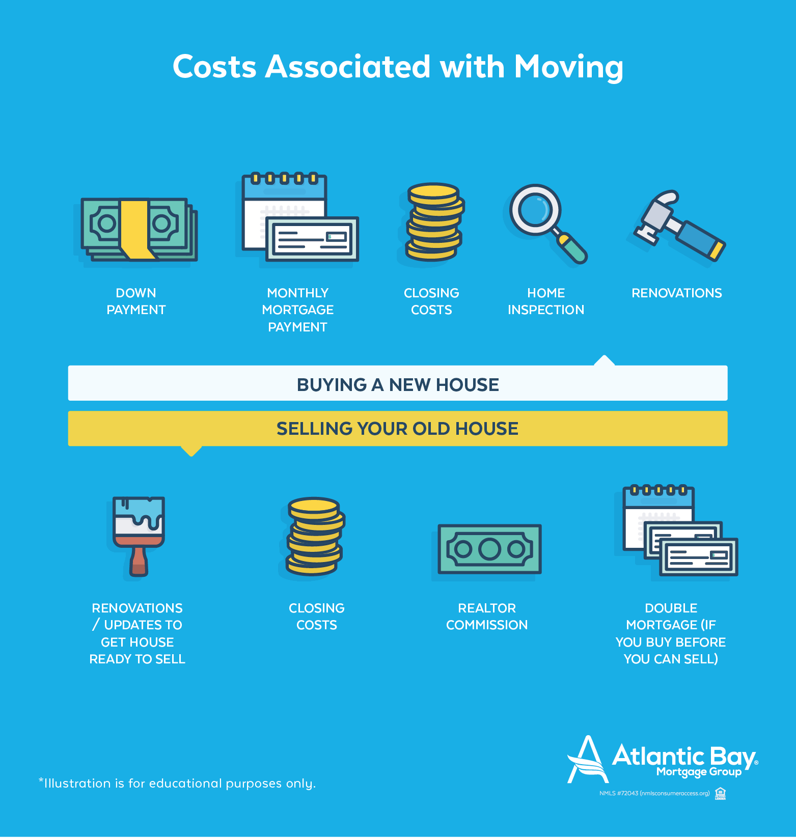 Costs Associated with Moving