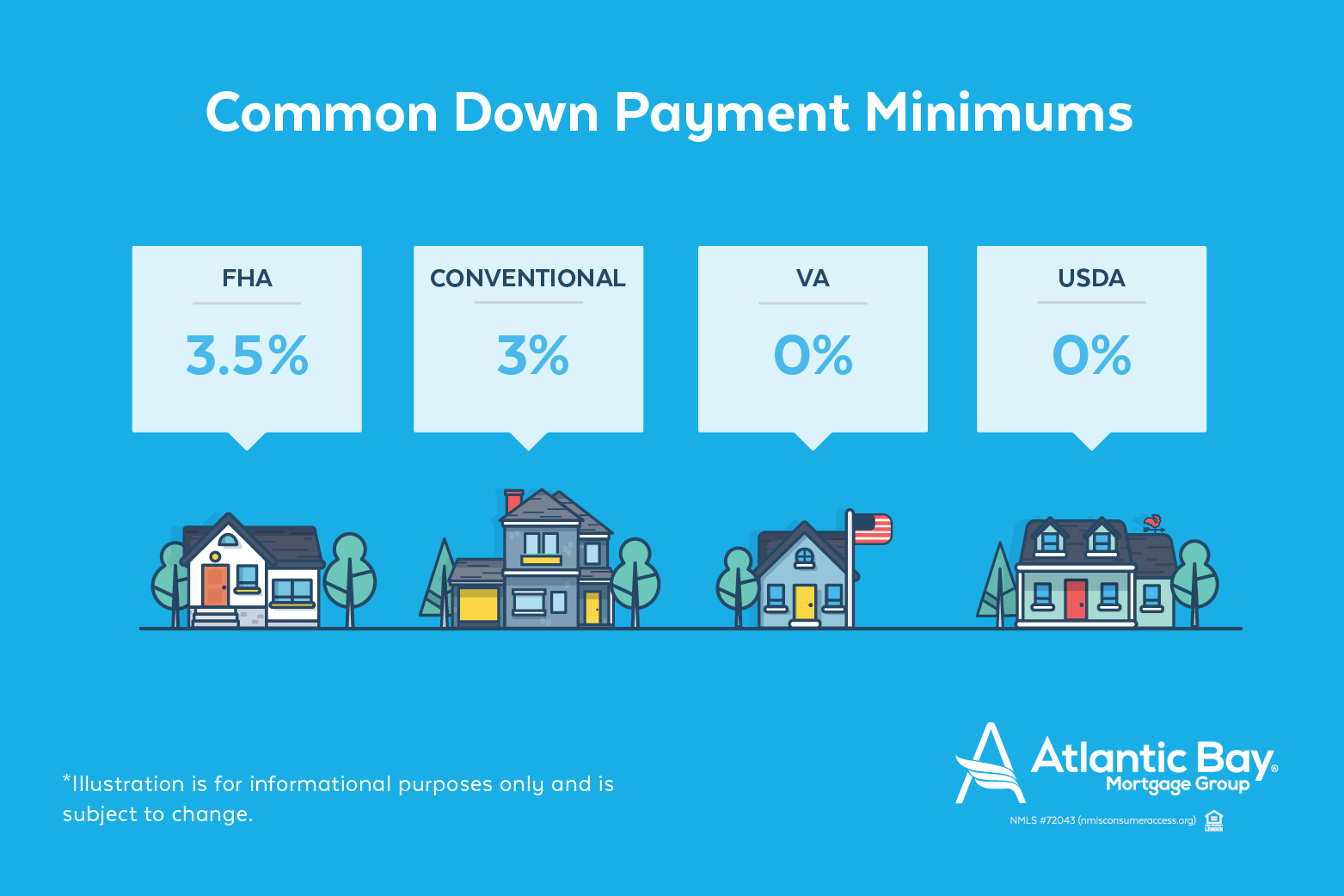 Common Down Payment Minimums