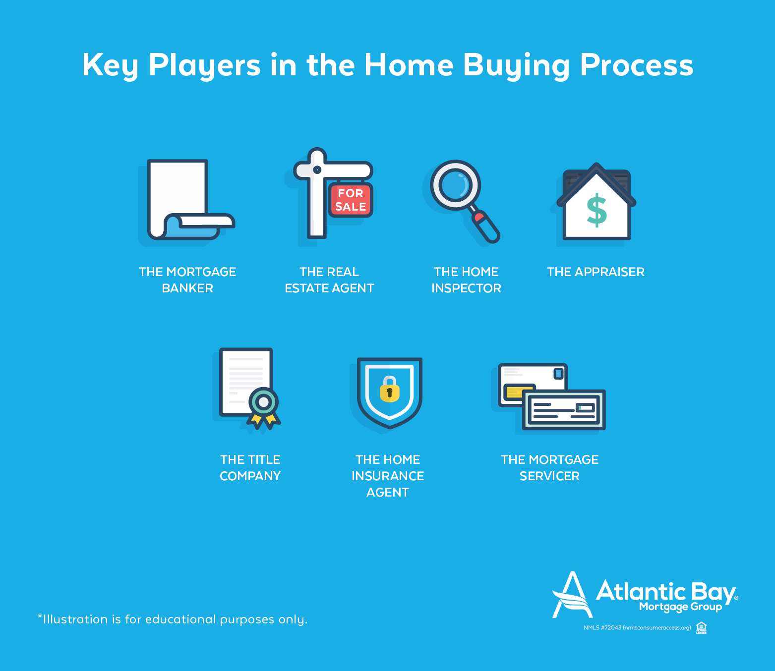Key Players in the Home Buying Process