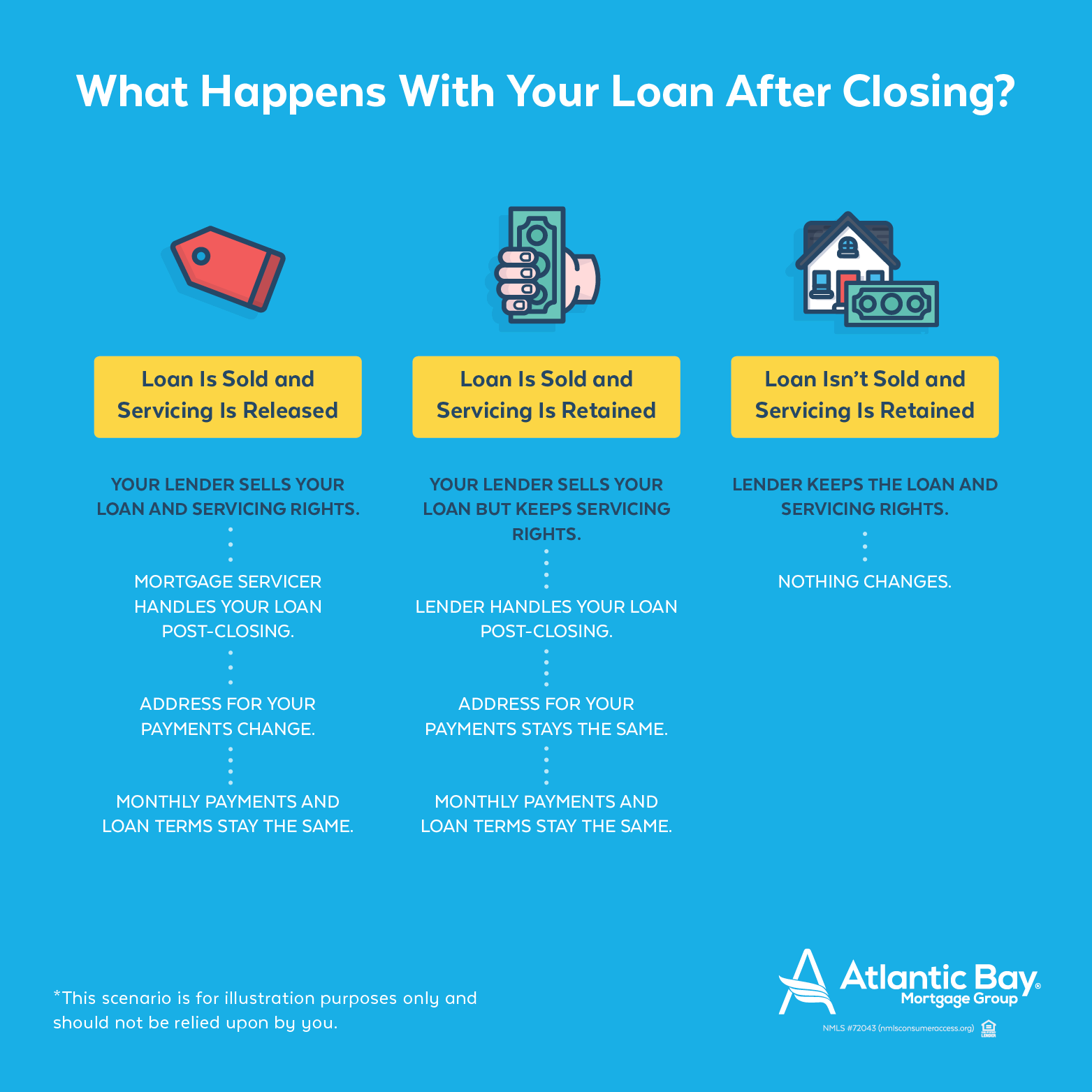 What Happens with Your Loan After Closing